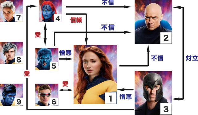画像: キャラクターたちのエモーショナルな関係に注目!