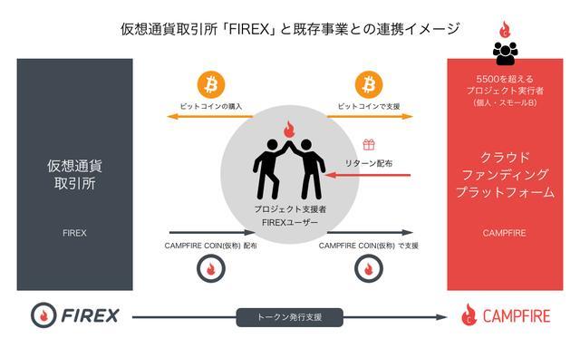 画像: CAMPFIREが、仮想通貨取引所「FIREX」開設。クラウドファンディングにビットコイン決済など新サービス導入