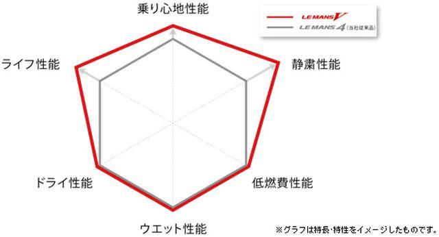 画像: 先代ル・マン4との比較チャート