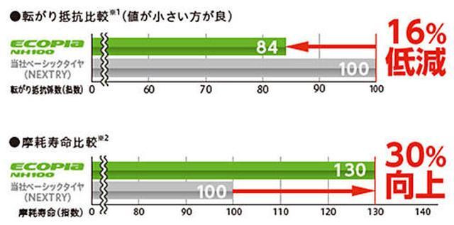画像: ▲性能評価結果(NH100)