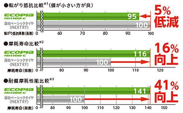 画像: ▲性能評価結果(NH100C)