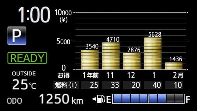 画像: ▲燃費履歴