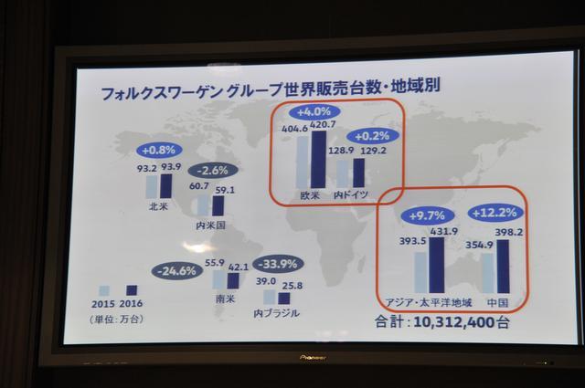 画像2: フォルクスワーゲン絶好調! 2016年の販売台数が1030万台と世界一【話題】