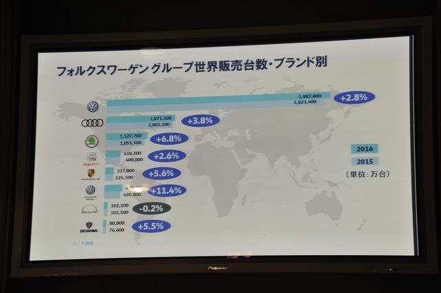 画像3: フォルクスワーゲン絶好調! 2016年の販売台数が1030万台と世界一【話題】