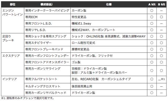 画像: 【ニュース】GT-R NISMO用のアップグレードパッケージがなんだかスゴイ!