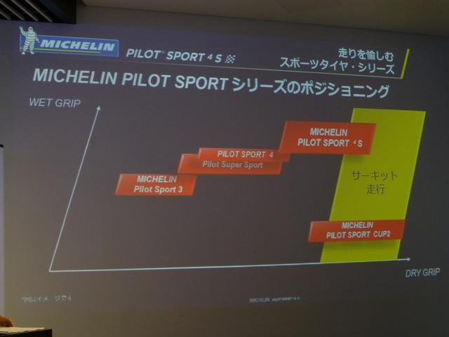 画像: パイロットスポーツシリーズのポジショニング。今回の4Sはサーキット走行まで視野に入れたフラッグシップタイヤ。