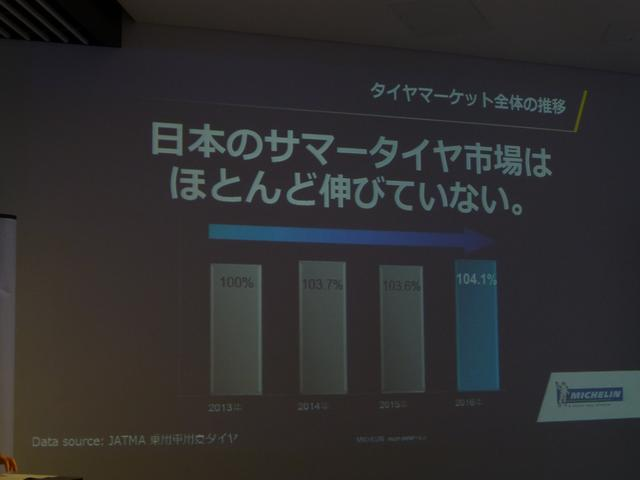 画像: 2013年から日本のサマータイヤ市場は104.1%しか伸びていない。