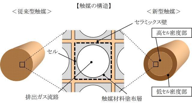 画像: 新しい触媒は一体成型されていますが、周縁部と中心部で異なる 2つの構造を持ち合わせています。