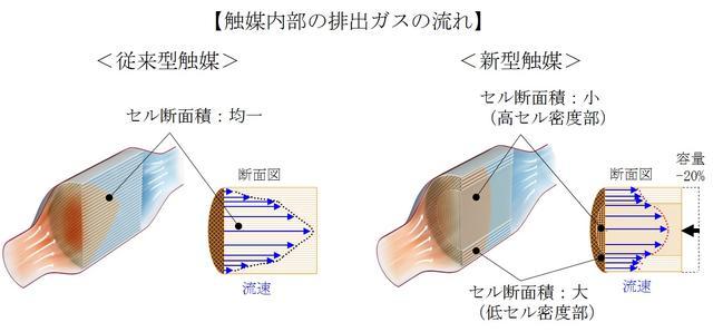 画像: 新型触媒は触媒の周縁部と中心部の排出ガスの流速が従来の触媒よりも均一になっています。