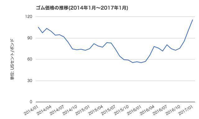 画像: ゴム価格の推移。出展:世界経済のネタ帳