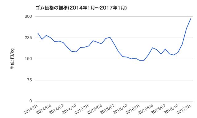 画像: ゴム価格の推移(円・月次)。出展:世界経済のネタ帳