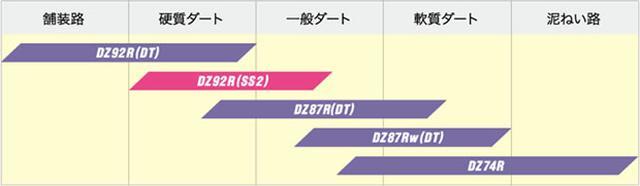 画像2: 【新製品】ラリー/ダートラ競技用タイヤ、ダンロップ「ディレッツァ92R」新スペック発売 2017年2月28日