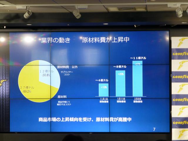 画像: 2/16に行われた日本グッドイヤー2017戦略発表会のプレゼン。急激に原材料費が高騰しているのがわかる。