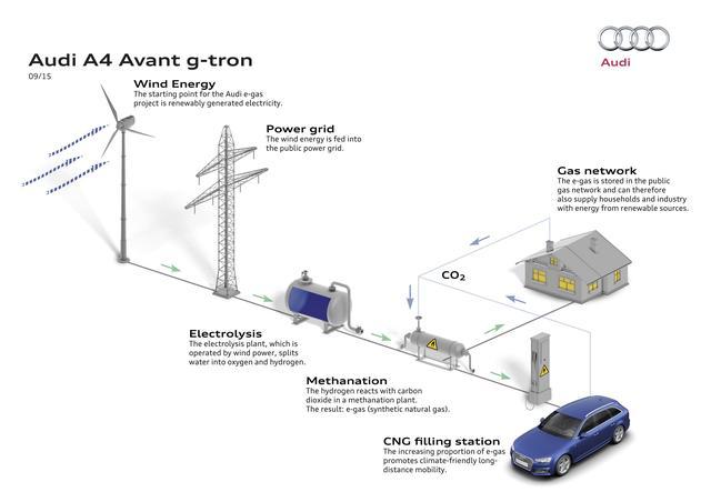 画像: アウディg-tronユーザーがSSでCNGを入れたぶん、風力発電による電力と水とCO2でCNGを作ったCNG供給網に戻す。