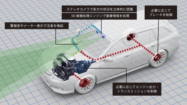 画像: アイサイトはステレオカメラのみで他車や歩行者、二輪車を検知し、プリクラッシュブレーキや全車速追従機能付クルーズコントロールを実現したシステム。