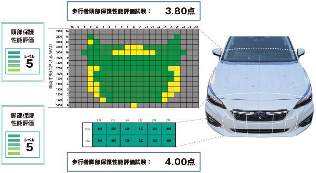 画像: JNCAP|自動車アセスメント - 試験車種詳細