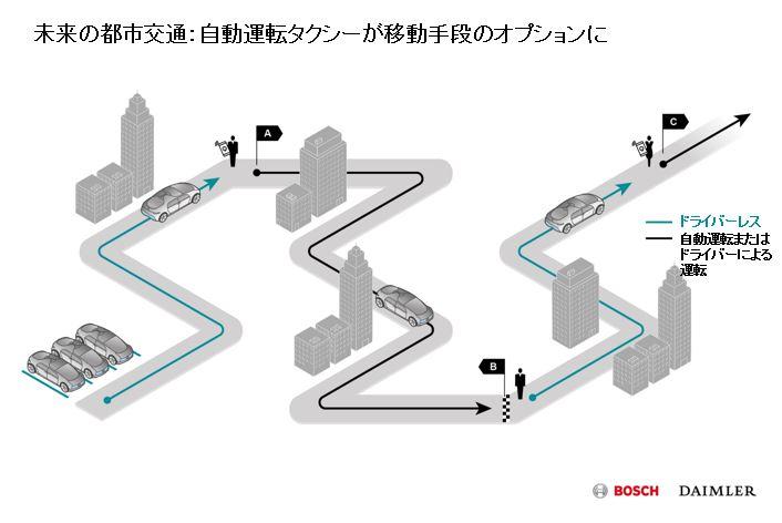 画像: 完全自動運転車は駐車場からドライバーが待つA地点に無人でやってくる