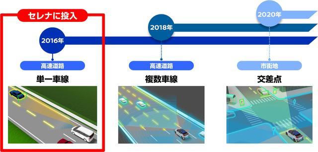 画像: 2016年時点の日産「プロパイロット」は、同一車線内でアクセル/ブレーキ/ステアリングを自動制御する。2018年までに対象を複数レーンに拡大し、高速道路での自動車線変更が可能に。2020年には、一般道の交差点での自動運転を目指している