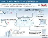 画像: Bosch IoT Cloud ボッシュのIoT向けクラウドサービス。センサー、ソフトウェア、サービスが一体となって新しい価値を生む。駐車場の空き情報をカーナビに伝えたり、工具の故障やパーツ交換時期を管理者に伝えたりすることで、利用者は待ち時間なしでクルマを駐めたり、工具を使うことができる。