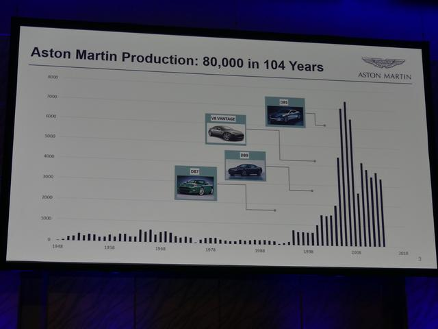 画像: 創業104年にして累計生産台数は約8万台のアストンマーティン。