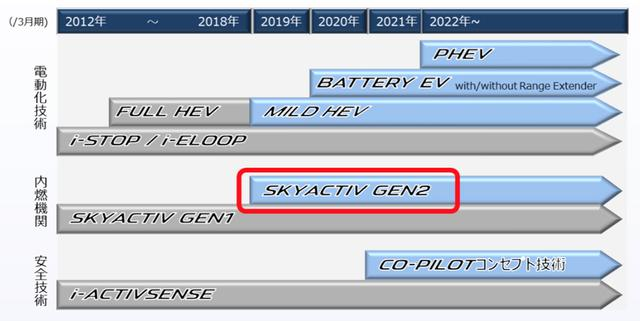 画像: 2019年にはHCCIエンジン搭載車とマツダ独自技術によるマイルドハイブリッド搭載車も発売される。