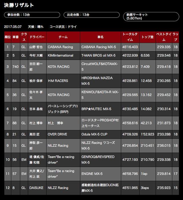 画像5: 【ニュース】GLOBAL MX-5 CUP JAPAN 第2戦・鈴鹿 山野哲也が開幕2連勝