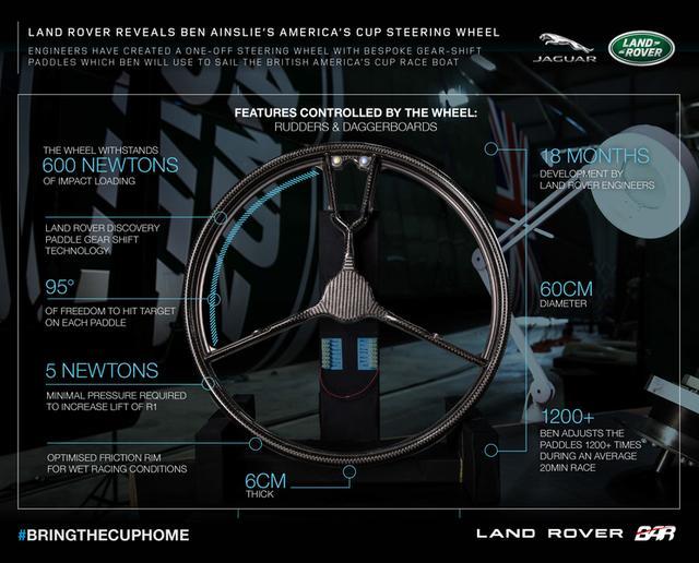画像: 開発に要した時間は、実に18カ月。ランドローバーのHMI(ヒューマン・マシン・インターフェイス)担当が手がけた。