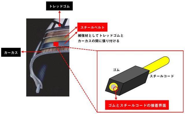 画像1: 耐久性を高めた高品質タイヤ開発が可能