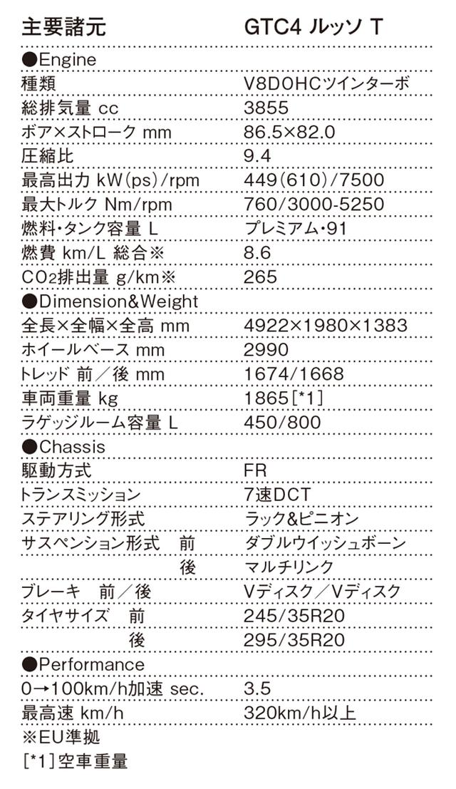 画像: フェラーリ GTC4 ルッソ T諸元表(EU準拠)