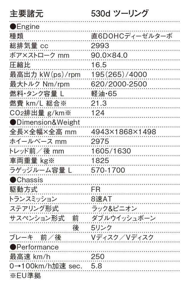 画像: BMW 5シリーズツーリング主要諸元表(EU準拠)