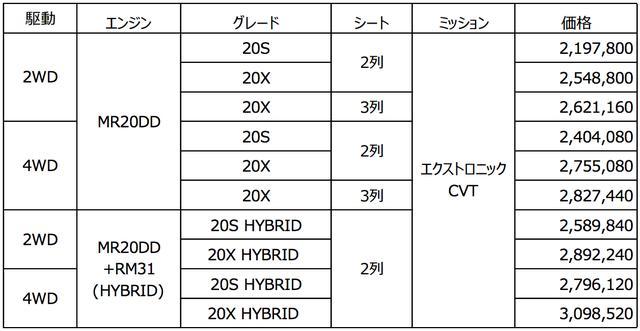 画像: エクストレイル 希望小売価格(消費税込み・単位:円)