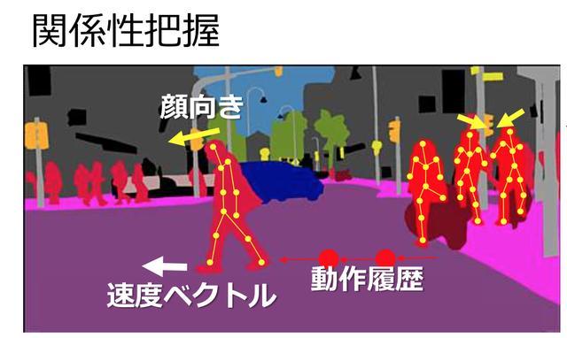 画像2: 人とクルマの「読めない流れ」でも、AI学習でリスクを回避