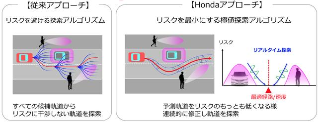 画像1: 人とクルマの「読めない流れ」でも、AI学習でリスクを回避