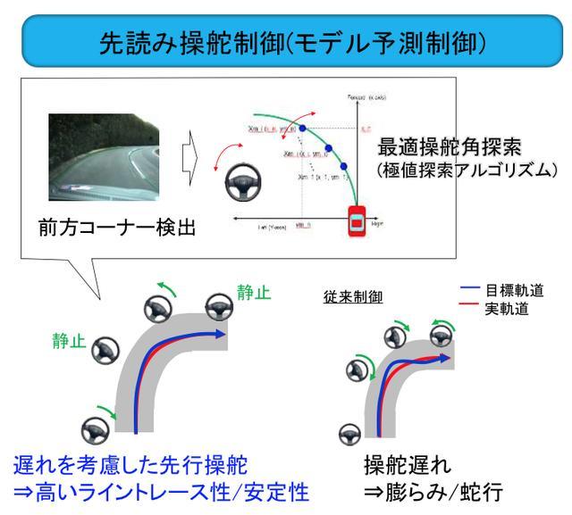 画像2: GPSなしで雨でも夜でも「道」を見失わないテクノロジー