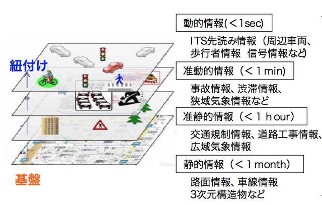 画像: SIP(戦略的イノベーション創造プログラム)『自動走行システム』進捗報告より