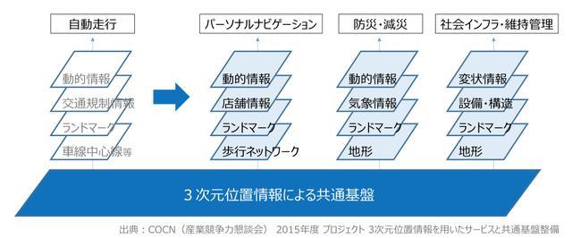 画像2: ダイナミックマップ基盤株式会社 「経営ビジョン」より