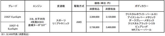 画像: WRX S4 車種構成&価格表