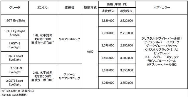 画像: レヴォーグ 車種構成&価格表