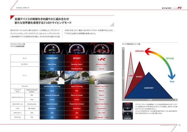 画像18: 【詳細情報】320psのFFスポーツ!新型シビック タイプRはどう進化したのか? 2017年7月27日