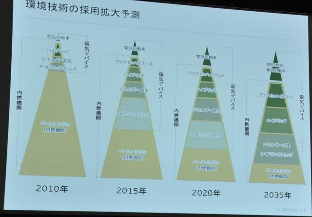 画像: マツダが2010年に発表した環境技術の採用拡大予測。ハイブリッド化されることはあるにしても、ベースとなる内燃機関の効率向上は不可欠であるということだ。