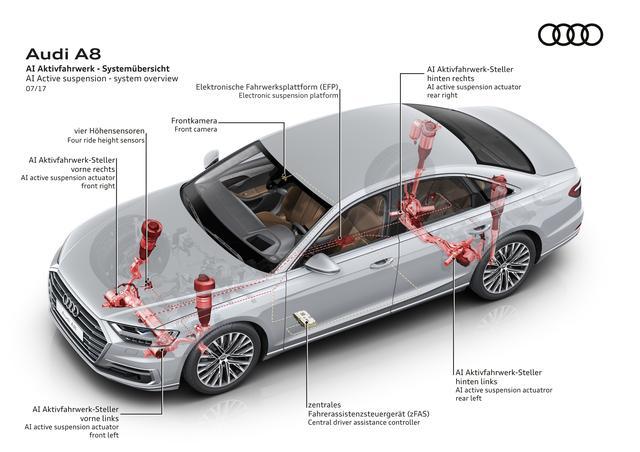 画像: AIアクティブサスペンションシステム:フルアクティブ式電気機械式サスペンションシステムで、各ホイールへの負荷を独立した形で増減できる。このAIサスペンションシステムの実現には48ボルト電源が必要不可欠となる。