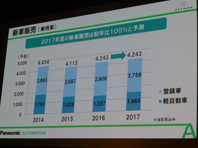 画像: 新車販売は2017年は前年と同等に推移すると予測。
