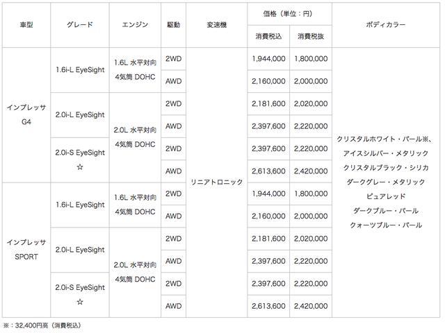 画像: 車両価格