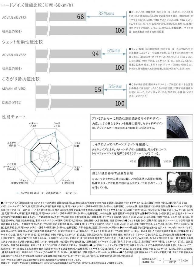 画像: ニュースリリース|横浜ゴム、ヨコハマ史上最高の静粛性を提供するプレミアムコンフォートタイヤ「ADVAN dB V552」を発売