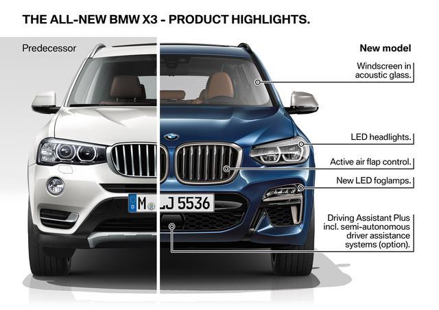 画像: 新旧BWX X3のフロントデザインを比較。左が従来モデルで右が新型。キドニーグリルを大型化し存在感が増している。