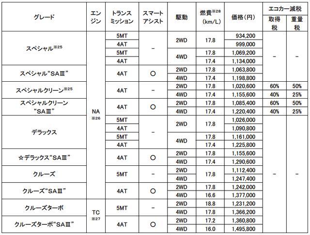 画像: ハイゼット カーゴ価格表