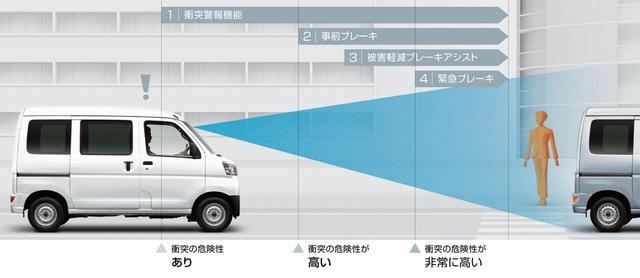 画像: 衝突警報機能(対車両・対歩行者)/衝突回避支援ブレーキ機能(対車両・対歩行者)。