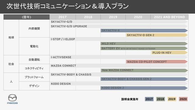 画像: マツダの次世代技術戦略のロードマップ。「SKYACTIV-G/D UPGRADE」と書かれている部分が今回の改良に該当する。