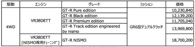 画像: ニッサンGT-R 車両価格