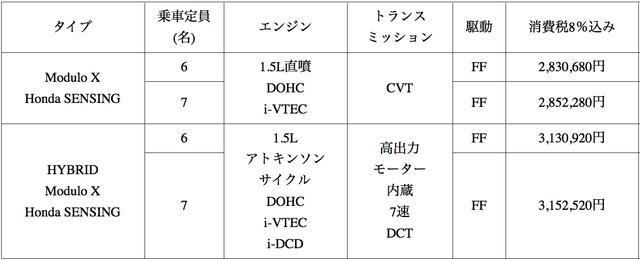 画像: ※9インチ プレミアムインターナビ装着車は21万9240円(税込)高。